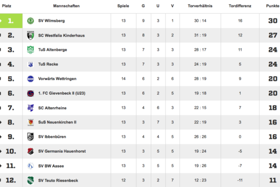 Souveräner Sieg im Spitzenspiel! 4:0 gegen TuS Recke